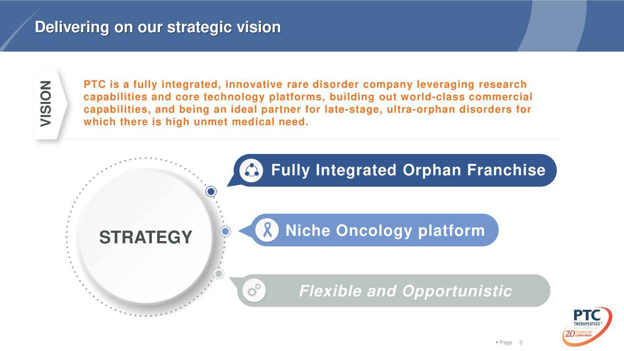PTC is a fully integrated, innovative rare disorder company leveraging research capabilities and core technology platforms, building out worclass commercial capabilities, and being an ideal partner for stage, ultra- orphan disorders for which there is high unmet medical need. VISION Fully Integrated Orphan Franchise Niche Oncology platform STRATEGY Flexible and Opportunistic  Pa3e