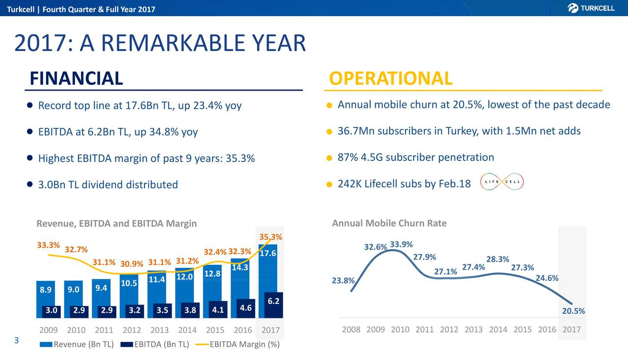 turkcell aş financial analysis Turkcell iletisim hizmetleri as :tkc-us: earnings analysis: q3, 2017 by the numbers : october 31, 2017 october 31, 2017 by capitalcube get free summary analysis turkcell iletisim hizmetleri as reports financial results for the quarter ended september 30, 2017  turkcell iletisim hizmetleri as is engaged in the provision of.