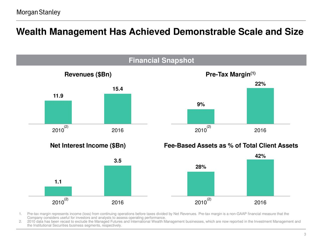 Place content Financial Snapshot below this line Revenues ($Bn) Pre-Tax Margin (1) 22% 15.4 11.9 9% (2) (2) 2010 2016 2010 2016 Net Interest Income ($Bn) Fee-Based Assets as % of Total Client Assets 42% 3.5 28% 1.1 (2) (2) 2010 2016 2010 2016 1. Pre-tax margin represents income (loss) from continuing operations before taxes divided by Net Revenues. Pre-tax margin is a non-GAAP financial measure that the Company considers useful for investors and analysts to assess operating performance. Source and 2. 2010 data has been recast to exclude the Managed Futures and International Wealth Management businesses, which are now reported in the Investment Management and Footnotes Guideline the Institutional Securities business segments, respectively.