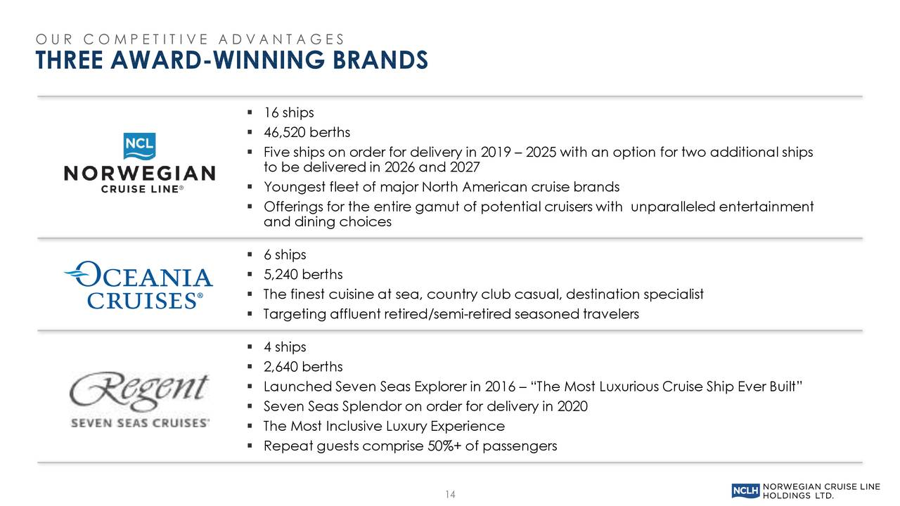 Norwegian Cruise Line (NCLH) Investor Presentation