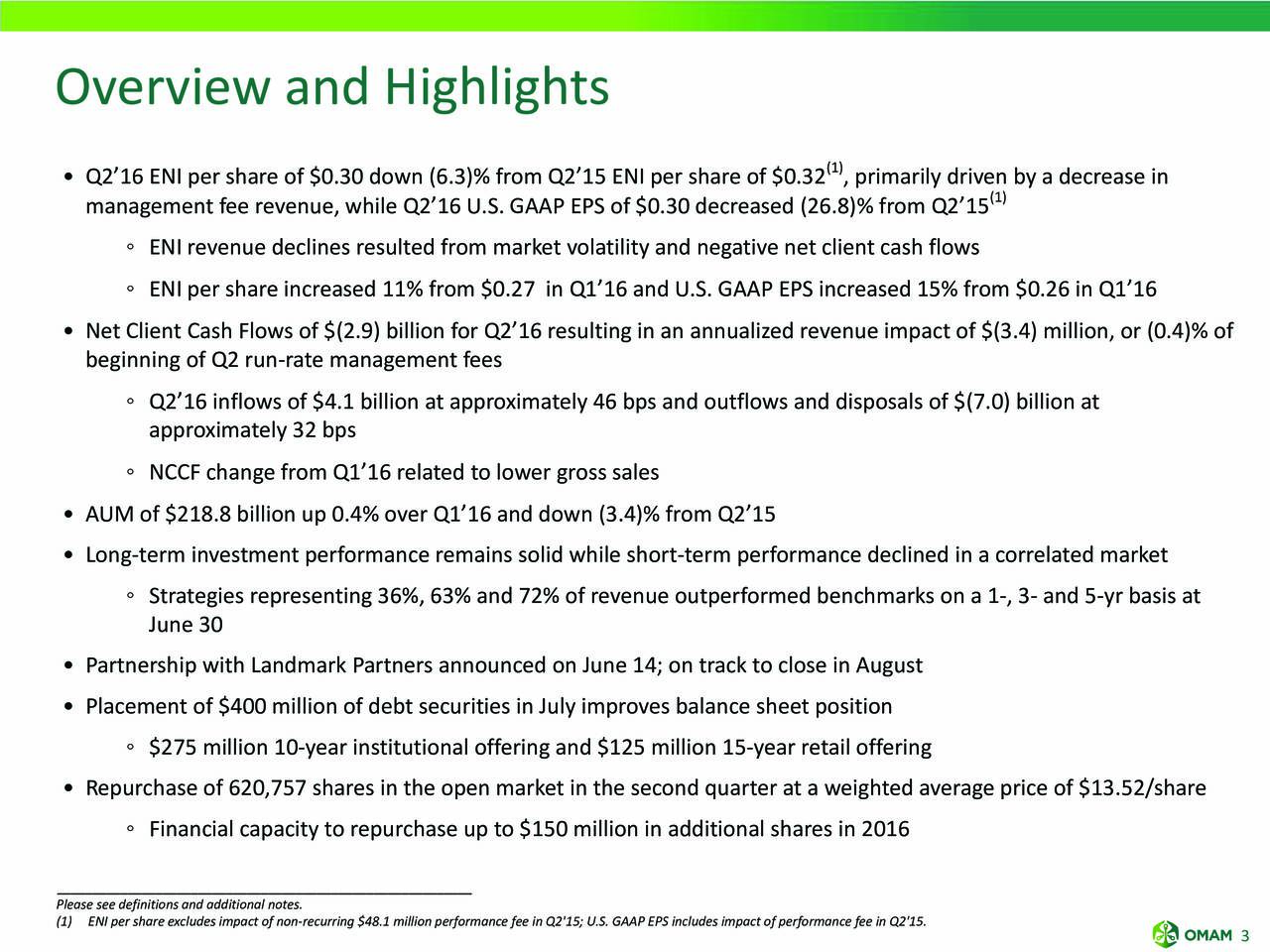 (1) Q2 16 ENI per share of $0.30 down (6.3)% from Q2 15 ENI per share of $0.32 , primarily driven by a decrease in management fee revenue, while Q2 16 U.S. GAAP EPS of $0.30 decreased (26.8)% from Q2 15 (1) ENI revenue declines resulted from market volatility and negative net client cash flows ENI per share increased 11% from $0.27 in Q1 16 and U.S. GAAP EPS increased 15% from $0.26 in Q1 16 Net Client Cash Flows of $(2.9) billion for Q2 16 resulting in an annualized revenue impact of $(3.4) million, or (0.4)% of beginning of Q2 run-rate management fees Q2 16 inflows of $4.1 billion at approximately 46 bps and outflows and disposals of $(7.0) billion at approximately 32 bps NCCF change from Q1 16 related to lower gross sales AUM of $218.8 billion up 0.4% over Q1 16 and down (3.4)% from Q2 15 Long-term investment performance remains solid while short-term performance declined in a correlated market Strategies representing 36%, 63% and 72% of revenue outperformed benchmarks on a 1-, 3- and 5-yr basis at June 30 Partnership with Landmark Partners announced on June 14; on track to close in August Placement of $400 million of debt securities in July improves balance sheet position $275 million 10-year institutional offering and $125 million 15-year retail offering Repurchase of 620,757 shares in the open market in the second quarter at a weighted average price of $13.52/share Financial capacity to repurchase up to $150 million in additional shares in 2016 ___________________________________________________________ Please see definitions and additional notes. (1) ENI per share excludes impact of non-recurring $48.1 million performance fee in Q2'15; U.S. GAAP EPS includes impact of performance fee in Q2'15.