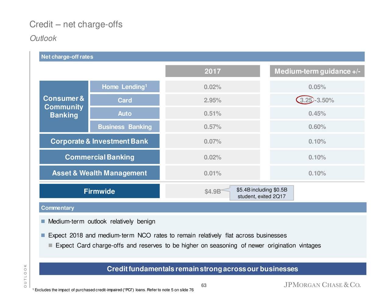 JPMorgan Chase (JPM) Investor Presentation - Slideshow - JPMorgan ...