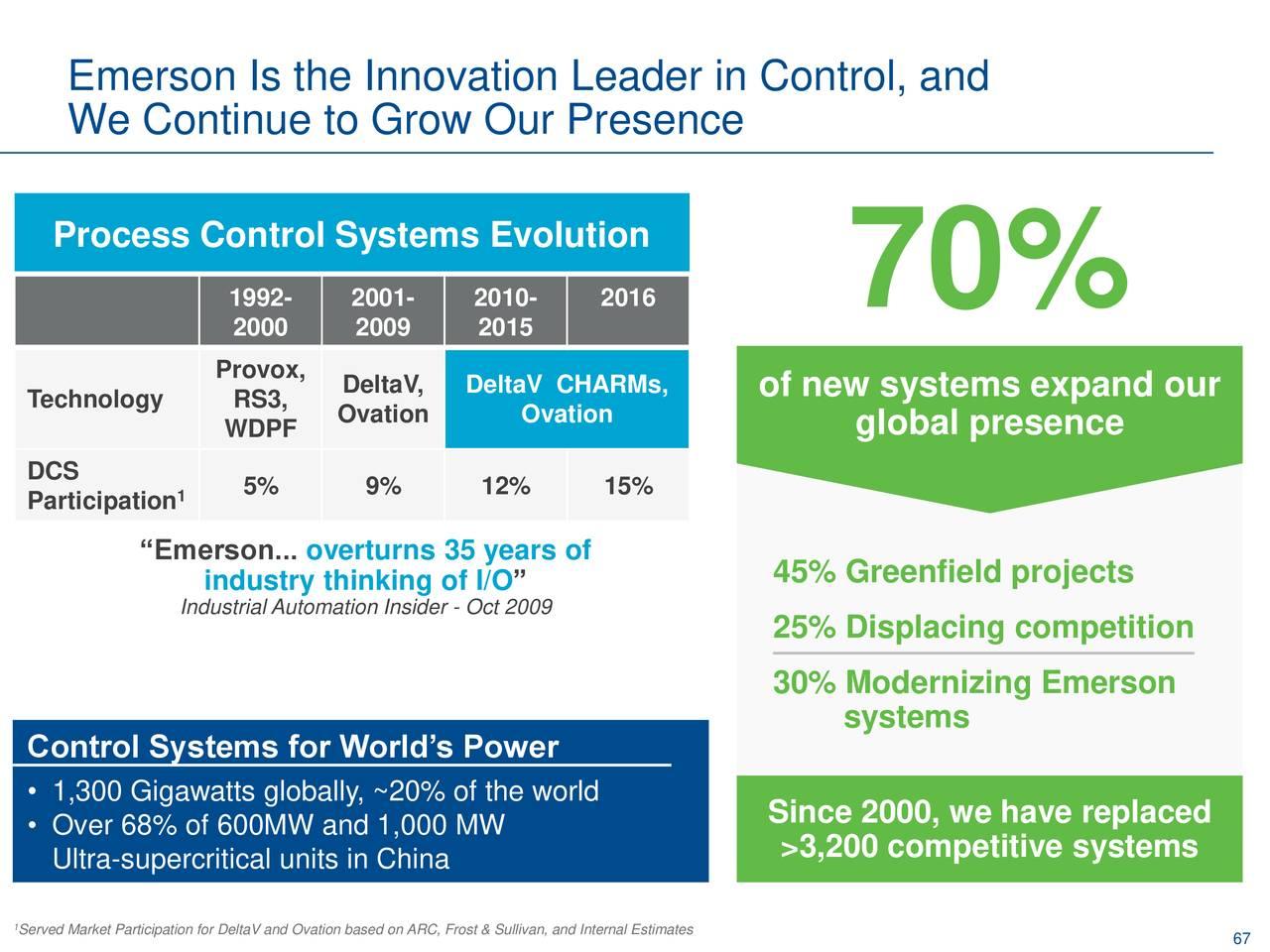 Emerson Electric (EMR) Investor Presentation - Slideshow