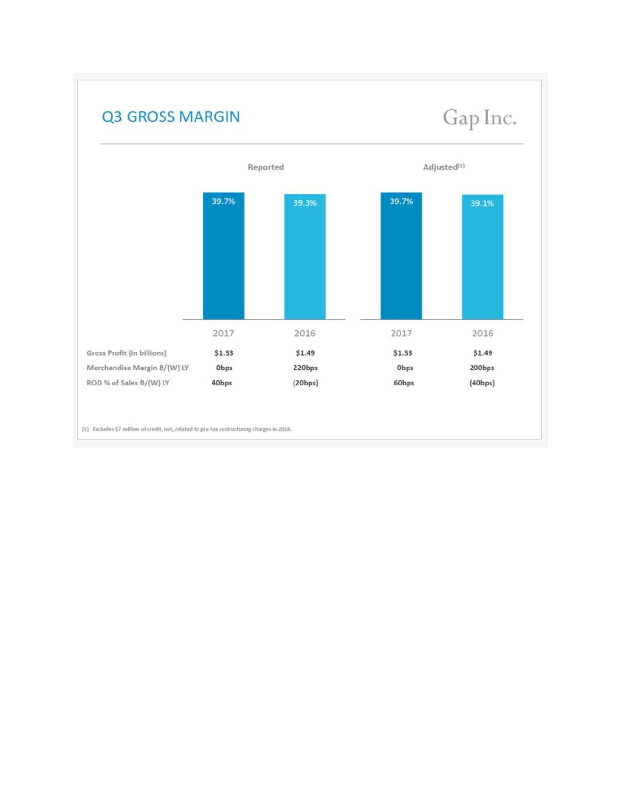 gap inc interim report 10 company strategy gap inc owns and operates five brands and over 3,200 stores in more than 40 countries worldwide of the four porter's generic competitive strategies, gap inc falls under the differentiation category because the san francisco based company sells 5 different brands stretching itself to reach every market in the fashion.
