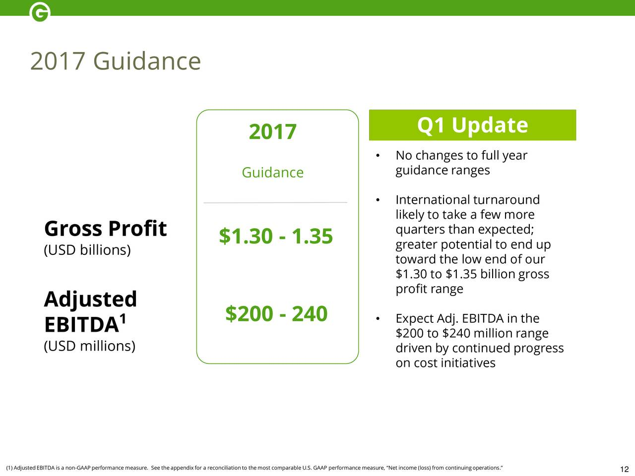 Groupon inc 2017 q1 results earnings call slides groupon groupon inc 2017 q1 results earnings call slides groupon inc nasdaqgrpn seeking alpha buycottarizona Image collections