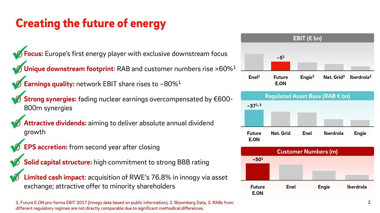 Iberdrola Engie 2 Iberdrola Nat.Grid Iberdrola Engie 2 Enel Engie EBT(€bbn) 1 Enel ~5 Future CustomerNuumbersm)) Nat.Grid ReguatedAssetBaseR1AB€bb)) 2 1, 3 ~50 Enel ~37 Future Future 1 berg Data, 3. RABs from 1 8% in innt methodicaldifferences. olute annual dividend public information), 2. Bloom RAB and customer numbers rise >60% : arable due to significan to minority shareholders high commitment to strong BBB rating aiming to deliveacquisition of RWE's 76. : network EBIT share rises to ~80%rcompensated by €600- from second year after closing Europe's first energy player with exclusive downstream focus Focus:niqEarningr800mAsyraciiesdividends:pitalstructure:tive offer Creatingthfutueofnergy • • • • 1.different regulatory regimes are notdirectly comp on     