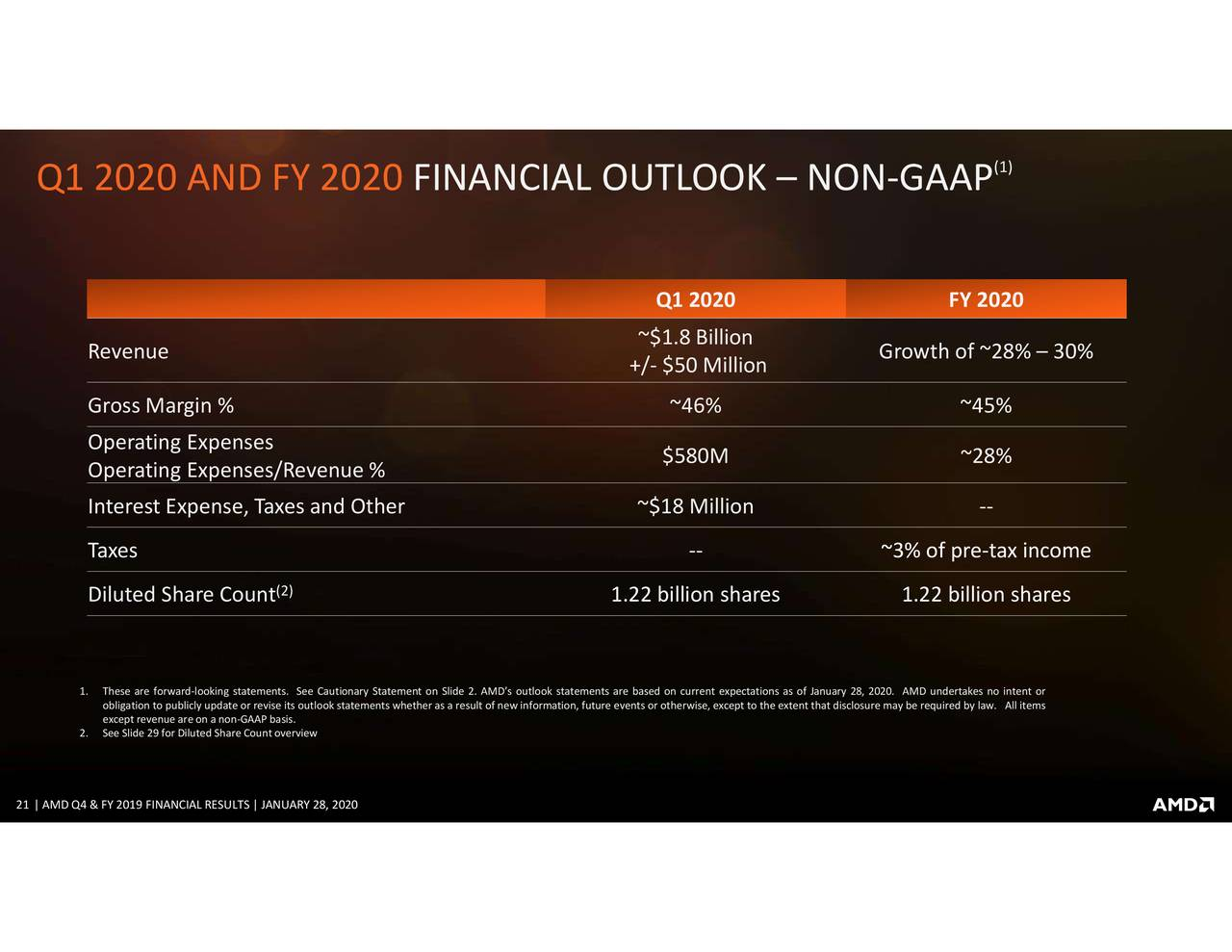 Strong AMD fourth-quarter results...