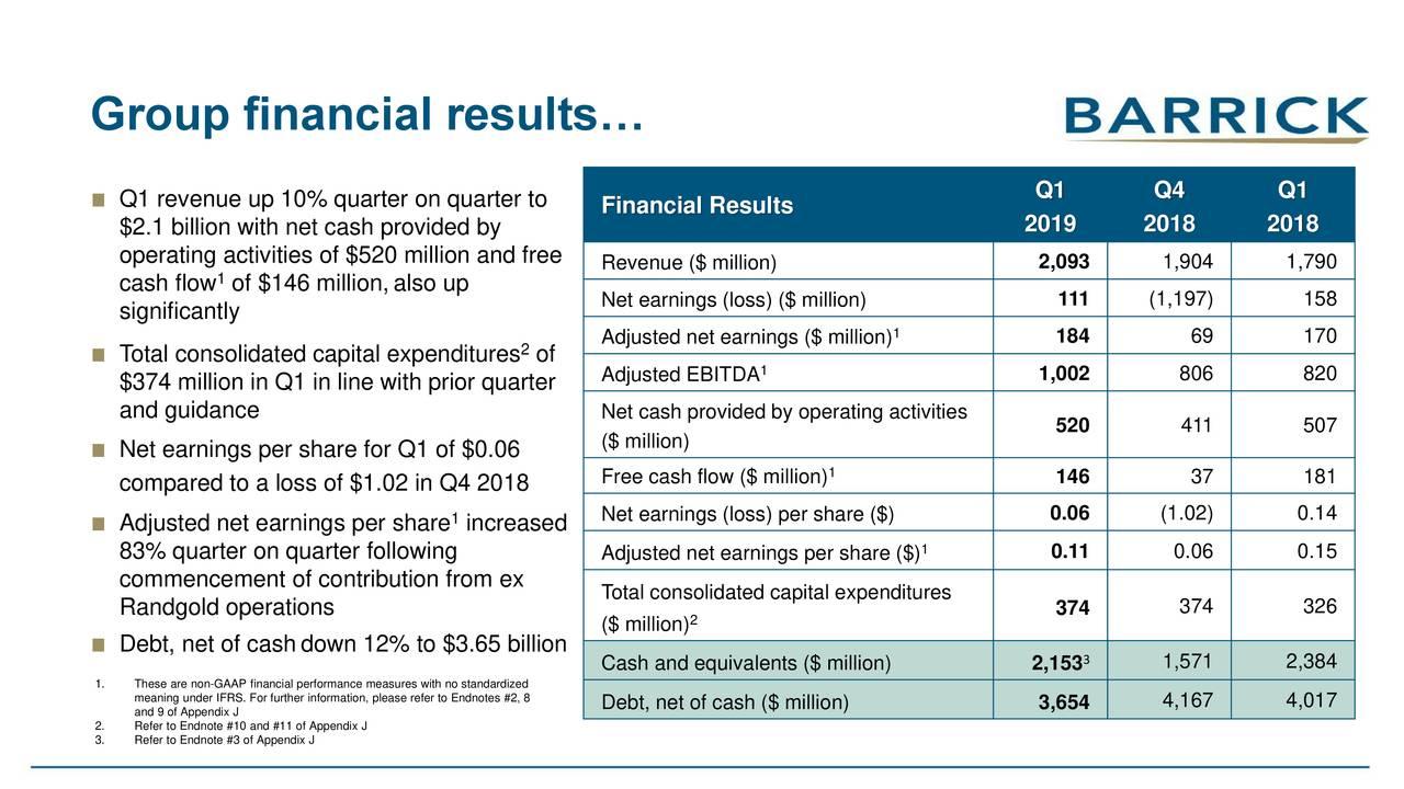 Barrick Gold Corporation 2019 Q1