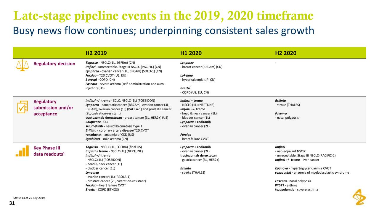 AstraZeneca PLC 2019 Q2 - Results - Earnings Call Slides
