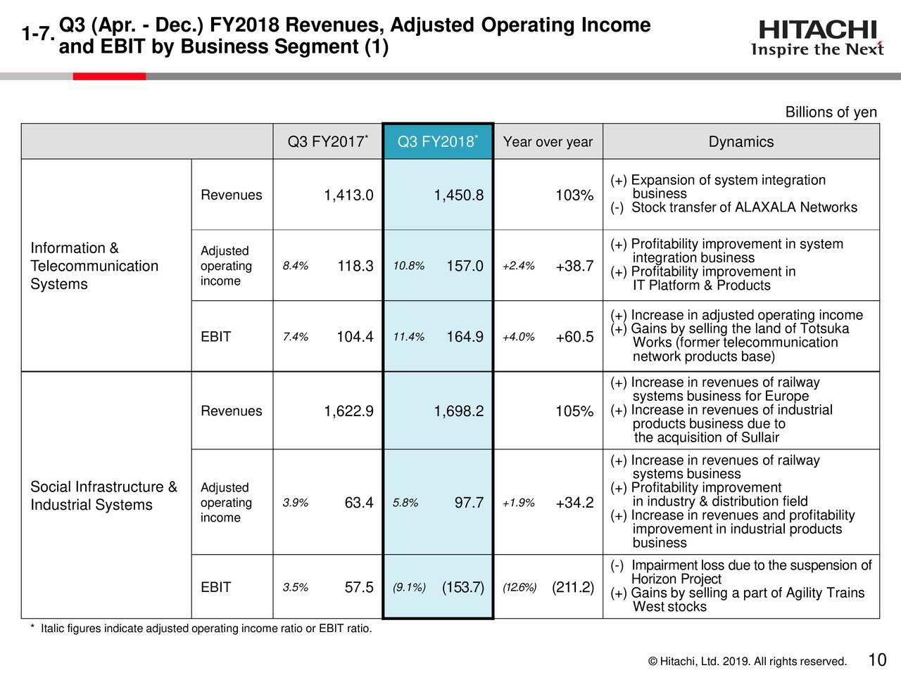 Hitachi Ltd  ADR 2019 Q3 - Results - Earnings Call Slides