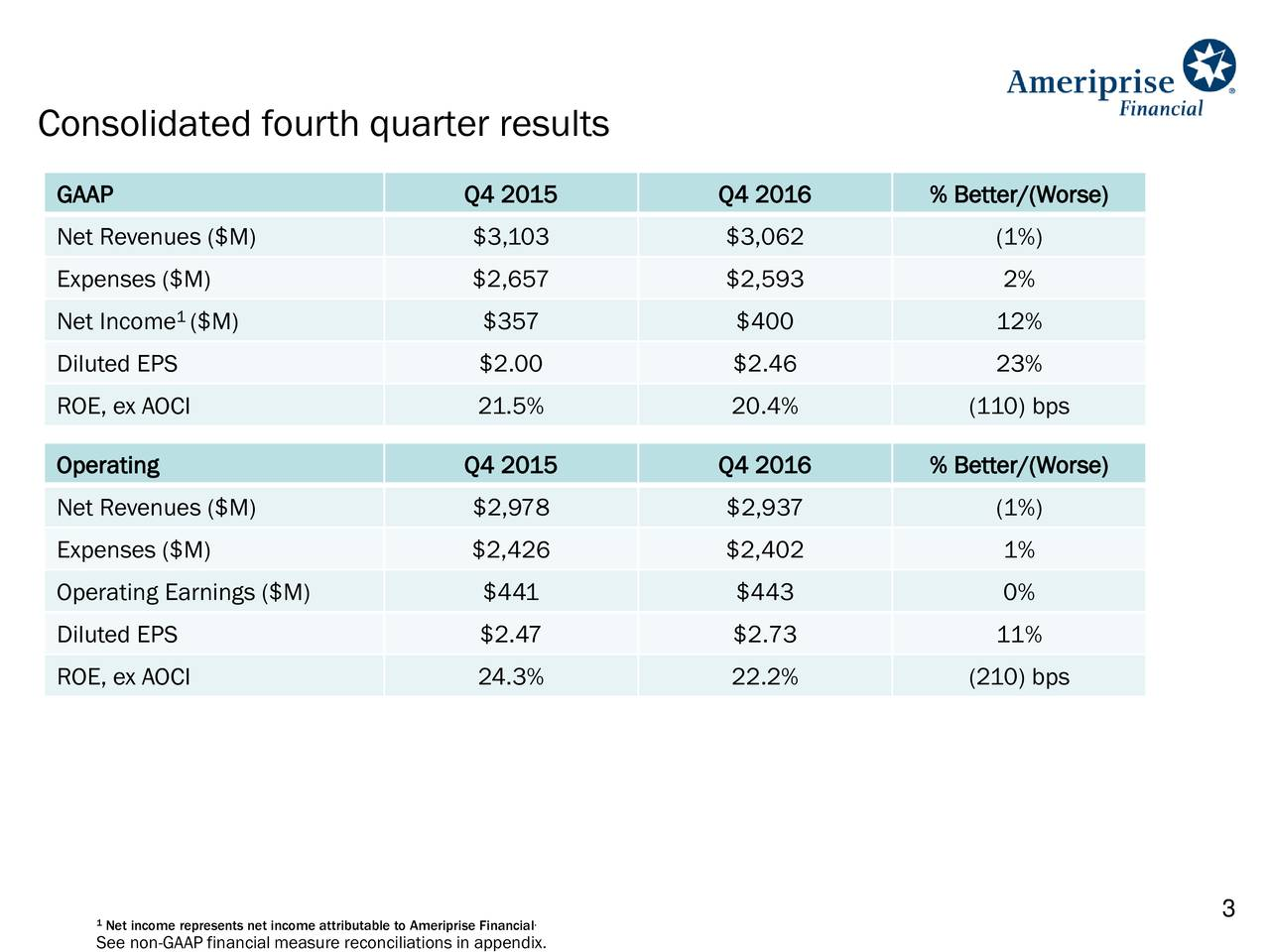 GAAP Q4 2015 Q4 2016 % Better/(Worse) Net Revenues ($M) $3,103 $3,062 (1%) Expenses ($M) $2,657 $2,593 2% 1 Net Income ($M) $357 $400 12% Diluted EPS $2.00 $2.46 23% ROE, ex AOCI 21.5% 20.4% (110) bps Operating Q4 2015 Q4 2016 % Better/(Worse) Net Revenues ($M) $2,978 $2,937 (1%) Expenses ($M) $2,426 $2,402 1% Operating Earnings ($M) $441 $443 0% Diluted EPS $2.47 $2.73 11% ROE, ex AOCI 24.3% 22.2% (210) bps 3 1Net income represents net income attributable to Ameriprise Financial