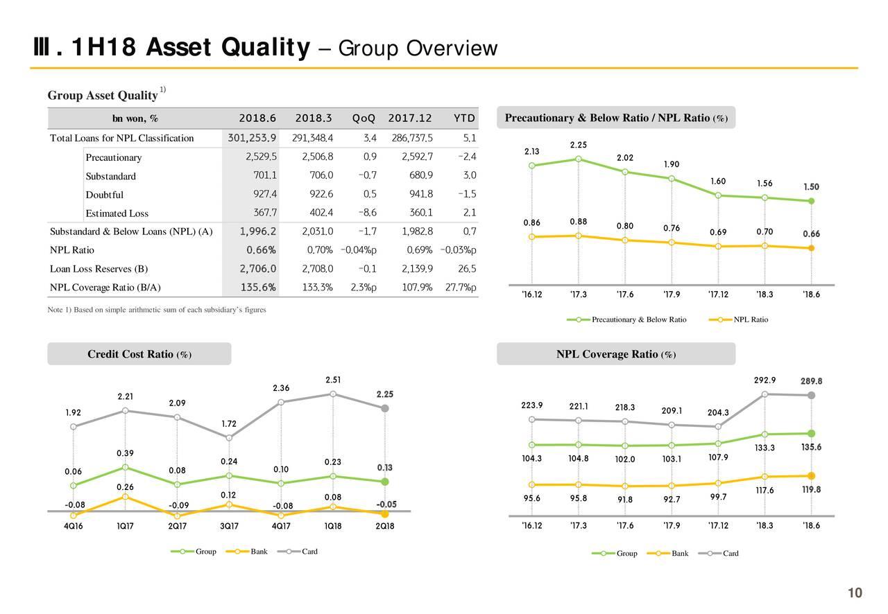 KB Financial Group Inc. 2018 Q2