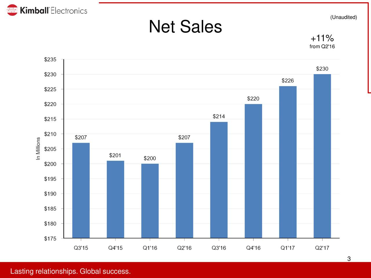 Net Sales +11% from Q2'16 3 LaLaitinreralitonsipp.s.looabllsuccces.s.