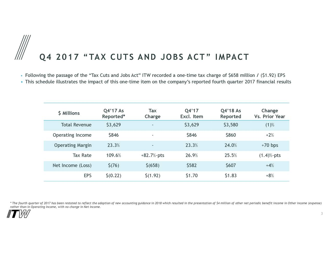 "• Following the passage of the ""Tax Cuts and Jobs Act"" ITW recorded a one-time tax charge of $658 million / ($1.92) EPS • This schedule illustrates the impact of this one-time item on the company's reported fourth quarter 2017 financial results Q4'17 As Tax Q4'17 Q4'18 As Change $ Millions Reported* Charge Excl. Item Reported Vs. Prior Year Total Revenue $3,629 - $3,629 $3,580 (1)% Operating Income $846 - $846 $860 +2% Operating Margin 23.3% - 23.3% 24.0% +70 bps Tax Rate 109.6% +82.7%-pts 26.9% 25.5% (1.4)%-pts Net Income (Loss) $(76) $(658) $582 $607 +4% EPS $(0.22) $(1.92) $1.70 $1.83 +8% * The fourth quarter of 2017 has been restated to reflect the adoption of new accounting guidance in 2018 which resulted in the presentation of $4 million of other net periodic benefit income in Other income (expense) rather than in Operating Income, with no change in Net Income. 3"