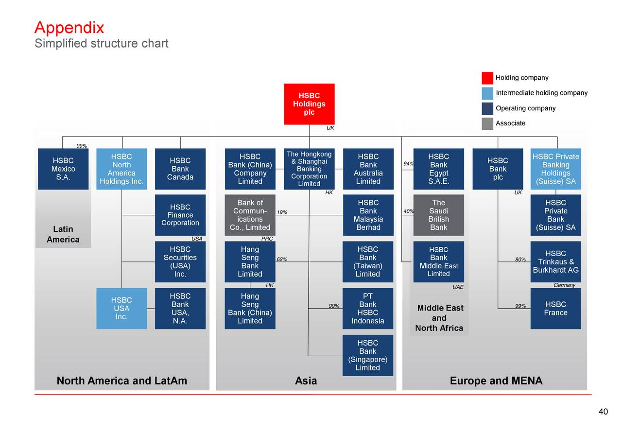 structure of hsbc 0 simplified structure chart principal entities1 north america and latam latin america asia europe and mena hsbc holdings plc middle east and north africa.