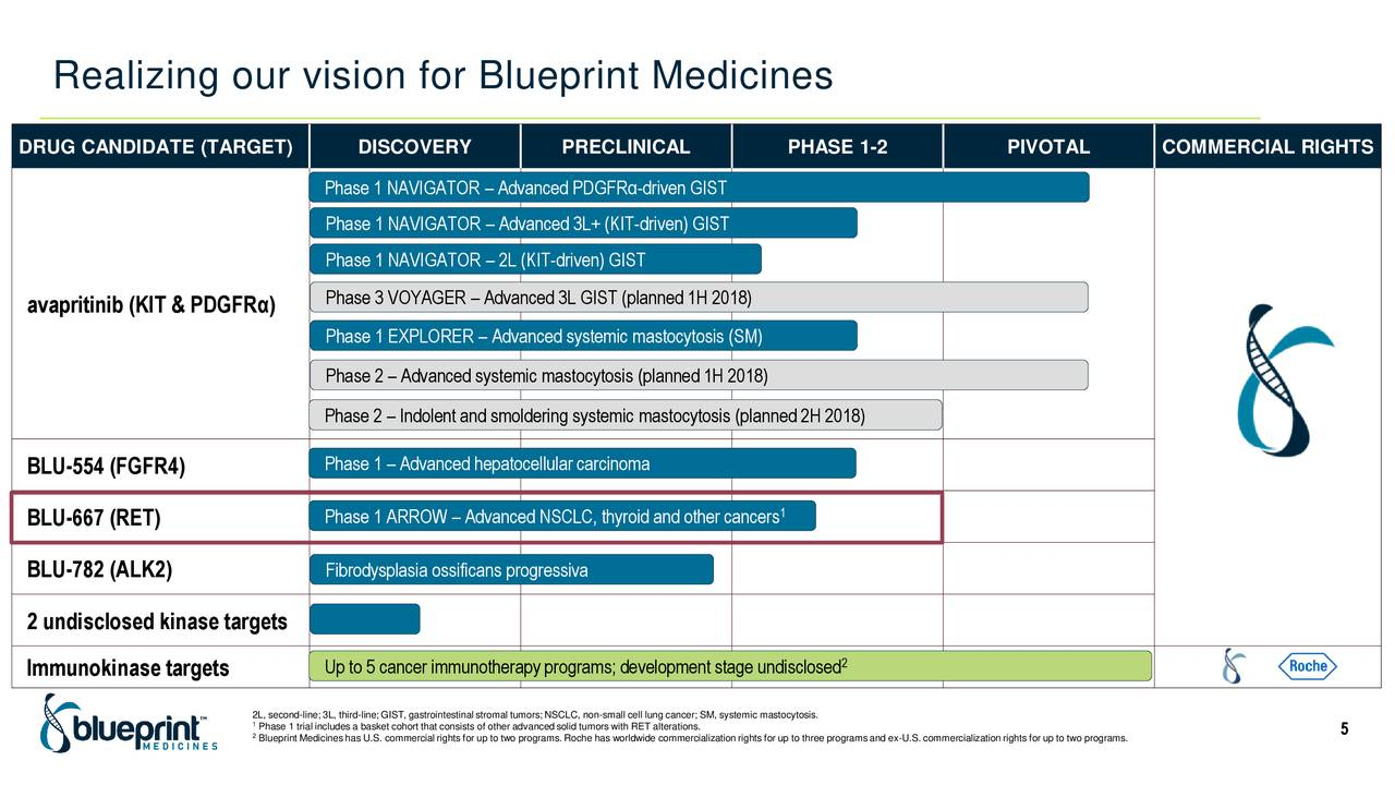 Blueprint medicines bpmc advances in precision medicine blueprint medicines bpmc advances in precision medicine slideshow blueprint medicines nasdaqbpmc seeking alpha malvernweather Images