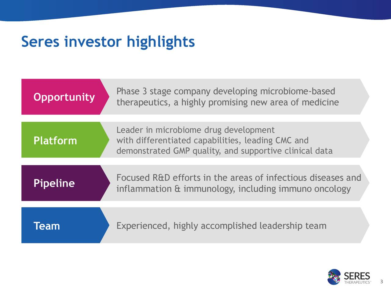 Opportunity Phase 3 stage company developing microbiome-based therapeutics, a highly promising new area of medicine Leader in microbiome drug development Platform with differentiated capabilities, leading CMC and demonstrated GMP quality, and supportive clinical data Pipeline Focused R&D efforts in the areas of infectious diseases and inflammation & immunology, including immuno oncology Experienced, highly accomplished leadership team Team 3