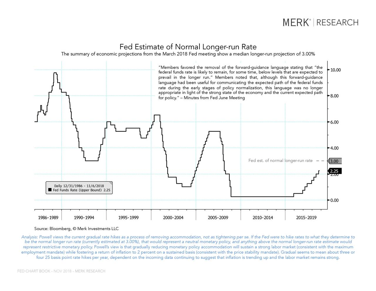 """FDTR Index (Federal Funds Target Rate - ... Fed Estimate of Normal Longer-run Rate The summary of economic projections from the March 2018 Fed meeting show a median longer-run projection of 3.00% """"Members favored the removal of the forward-guidance language stating that """"the federal funds rate is likely to remain, for some time, below levels that are expected to prevail in the longer run."""" Members noted that, although this forward-guidance language had been useful for communicating the expected path of the federal funds rate during the early stages of policy normalization, this language was no longer appropriate in light of the strong state of the economy and the current expected path for policy."""" – Minutes from Fed June Meeting Fed est. of normal longer-run rate ThSource: Bloomberg, © Merk Investments LLCin any way. The BLOOMBERG PROFESSIONAL service and BLOOMBERG Data are owned and distributed locally by Bloomberg Finance LP (""""BFLP"""") and its subsidiaries in all jurisdictions other than Argentina, Bermuda, China, India, Japan and Korea (the (""""BFLP do not provide investment advice, and nothing herein shall constitute an offer of financial instruments by BFLP, BLP or their affiliates.upport and service for the Services and distributes the Services either directly or through a non-BFLP subsidiary in the BLP Countries. BFLP, BLP and their affiliates Analysis: Powell views the current gradual rate hikes as a process of removing accommodation, not as tightening per se. If the Fed were to hike rates to what they determine to be tBloomberg ®ong11/06/2018 11:15:11tly estimated at 3.00%), that would represent a neutral monetary policy, and anything above the normal longer-run rate estimate would 1 represent restrictive monetary policy. Powell's view is that gradually reducing monetary policy accommodation will sustain a strong labor market (consistent with the maximum employment mandate) while fostering a return of inflation to 2 percent on a sustained basis (consistent with"""