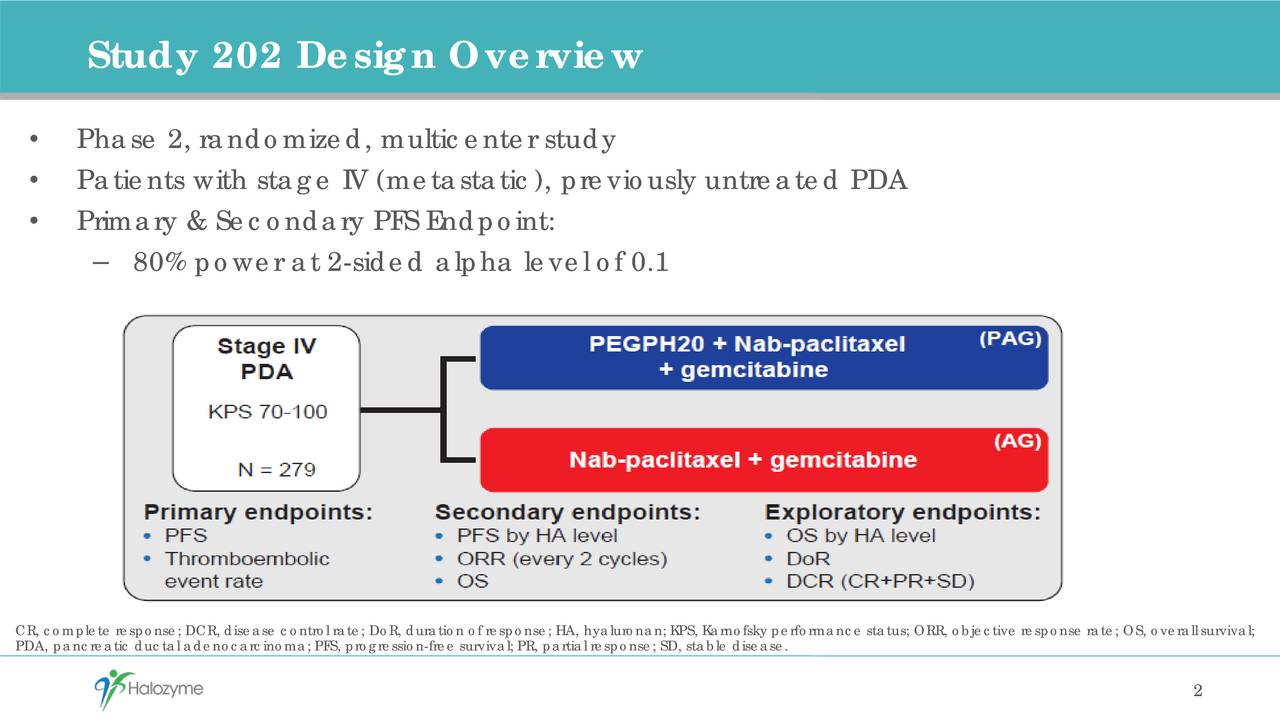 Phase 2, randomized, multicenter study Patients with stage IV (metastatic ), previously untreated PDA Primary & Secondary PFS Endpoint: 80% power at 2-sided alpha level of 0.1 PDA, pancreatic ductal adenocarcinoma; PFS, progression-free survival; PR, partial response; SD, stable disease.rmance status; ORR, objective response rate; OS, overall survival; 2