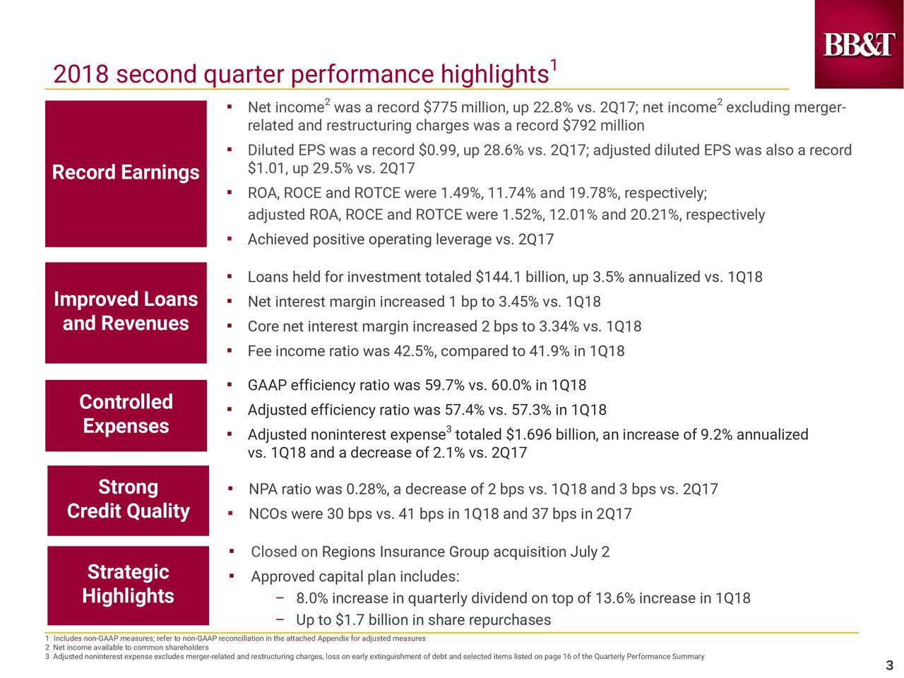 2018 second quarter performance highlights ▪ Net income was a record $775 million, up 22.8% vs. 2Q17; net income excluding merger- related and restructuring charges was a record $792 million ▪ Diluted EPS was a record $0.99, up 28.6% vs. 2Q17; adjusted diluted EPS was also a record Record Earnings $1.01, up 29.5% vs. 2Q17 ▪ ROA, ROCE and ROTCE were 1.49%, 11.74% and 19.78%, respectively; adjusted ROA, ROCE and ROTCE were 1.52%, 12.01% and 20.21%, respectively ▪ Achieved positive operating leverage vs. 2Q17 ▪ Loans held for investment totaled $144.1 billion, up 3.5% annualized vs. 1Q18 Improved Loans ▪ Net interest margin increased 1 bp to 3.45% vs. 1Q18 and Revenues ▪ Core net interest margin increased 2 bps to 3.34% vs. 1Q18 ▪ Fee income ratio was 42.5%, compared to 41.9% in 1Q18 ▪ GAAP efficiency ratio was 59.7% vs. 60.0% in 1Q18 Controlled ▪ Adjusted efficiency ratio was 57.4% vs. 57.3% in 1Q18 Expenses ▪ Adjusted noninterest expense totaled $1.696 billion, an increase of 9.2% annualized vs. 1Q18 and a decrease of 2.1% vs. 2Q17 Strong ▪ NPA ratio was 0.28%, a decrease of 2 bps vs. 1Q18 and 3 bps vs. 2Q17 Credit Quality ▪ NCOs were 30 bps vs. 41 bps in 1Q18 and 37 bps in 2Q17 ▪ Closed on Regions Insurance Group acquisition July 2 Strategic ▪ Approved capital plan includes: Highlights – 8.0% increase in quarterly dividend on top of 13.6% increase in 1Q18 – Up to $1.7 billion in share repurchases 2 Net income available to common shareholdersAP reconciliation in the attached Appendix for adjusted measures 3 Adjusted noninterest expense excludes merger-related and restructuring charges, loss on early extinguishment of debt and selected items listed on page 16 of the Quarterly Performance Summary