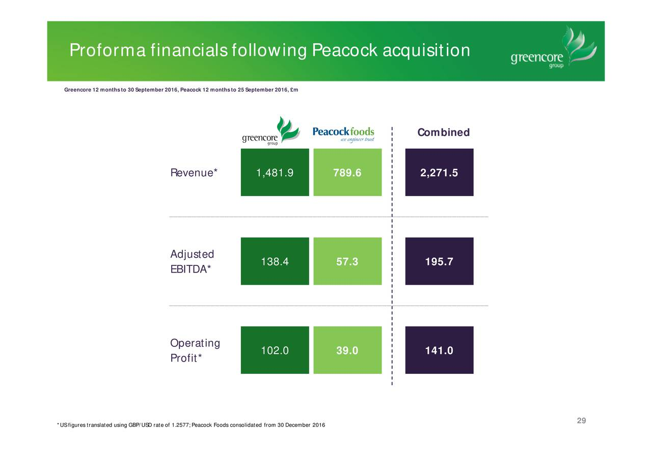financial analysis of greencore group plc