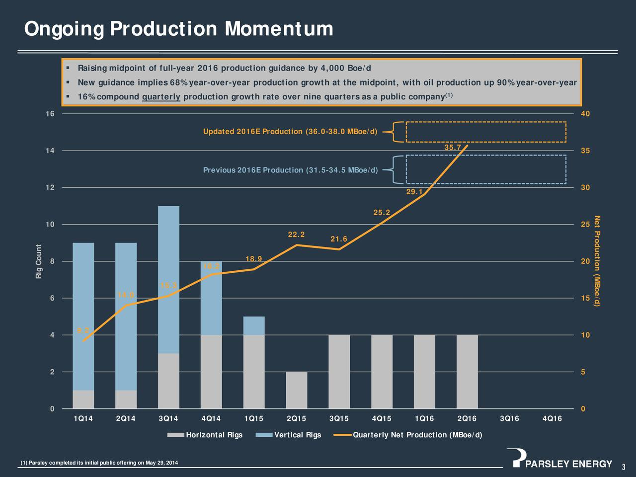 Raising midpoint of full-year 2016 production guidance by 4,000 Boe/d New guidance implies 68% year-over-year production growth at the midpoint, with oil production up 90% year-over-year 16% compound quarterly production growth rate over nine quarters as a public company (1) 16 40 Updated 2016E Production (36.0-38.0 MBoe/d) 35.7 14 35 Previous 2016E Production (31.5-34.5 MBoe/d) 12 30 29.1 25.2 Net Production (MBoe/d) 10 25 22.2 21.6 8 18.9 20 18.2 Rig Count 15.3 14.0 6 15 9.2 4 10 2 5 0 0 1Q14 2Q14 3Q14 4Q14 1Q15 2Q15 3Q15 4Q15 1Q16 2Q16 3Q16 4Q16 Horizontal Rigs Vertical Rigs Quarterly Net Production (MBoe/d) (1) Parsley completed its initial public offering on May 29, 2014 3