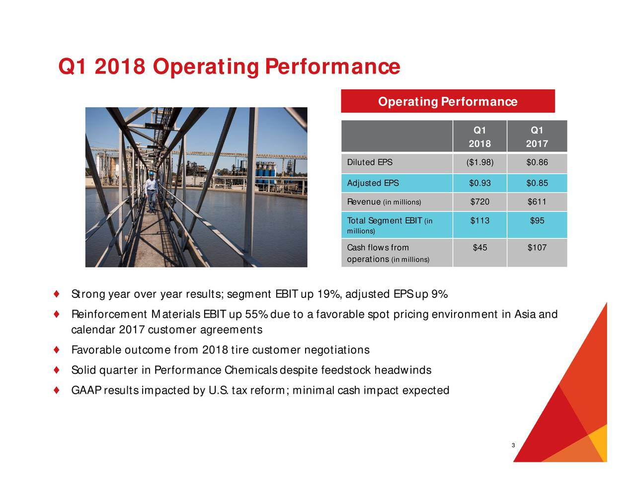 Operating Performance Q1 Q1 2018 2017 Diluted EPS ($1.98) $0.86 Adjusted EPS $0.93 $0.85 Revenue(in millions) $720 $611 Total Segment EB(in $113 $95 millions) Cash flows from $45 $107 operation(inmillions) ♦ Strong year over year results; segment EBIT up 19%, adjusted EPS up 9% ♦ Reinforcement Materials EBIT up 55% due to a favorable spot pricing environment in Asia and calendar 2017 customer agreements ♦ Favorable outcome from 2018 tire customer negotiations ♦ Solid quarter in Performance Chemicals despite feedstock headwinds ♦ GAAP results impacted by U.S. tax reform; minimal cash impact expected 3